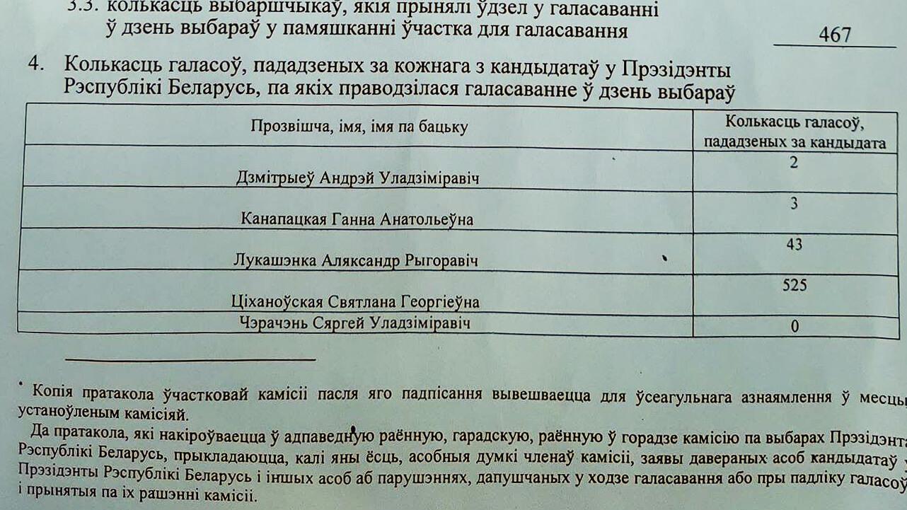 Kopia protokołu obwodowej komisji wyborczej w Konsulacie Generalnym Republiki Białoruś w Białymstoku, fot. od niezależnych obserwatorów